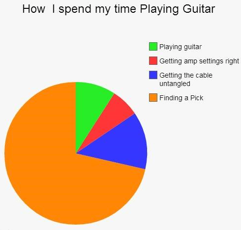 How I spend my time playing guitar