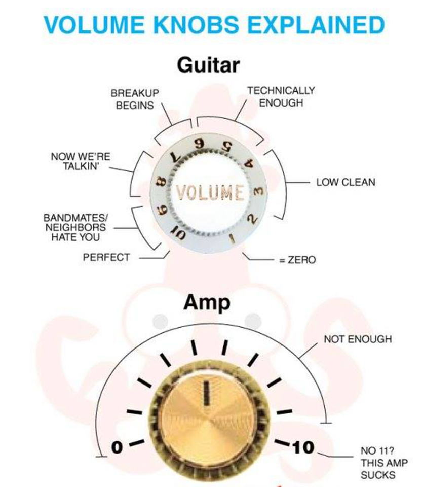 Volume knobs explained