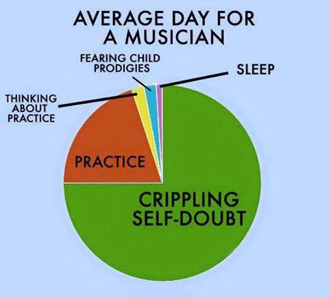 Average day for a musician