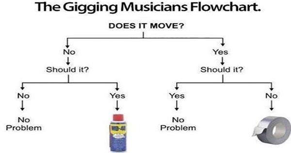 Gigging musician's flowchart